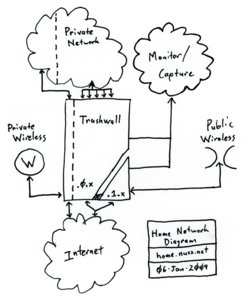 trashwall_network_diagram_06-jan-2009.png